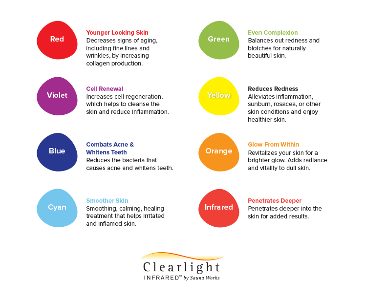 Clearlight-Infrared-Color-Light-Therapy-Chart