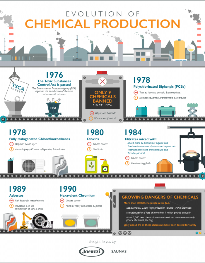 evolution-of-chemical-production-infographic